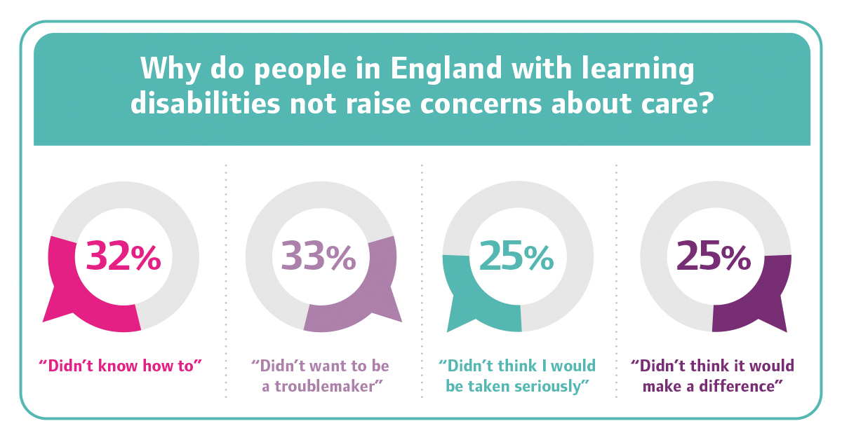 People with learning disabilities are less likely to complain